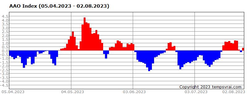AAO-Index der letzten 120 Tage