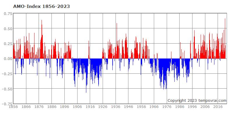 AMO-Index seit 1856