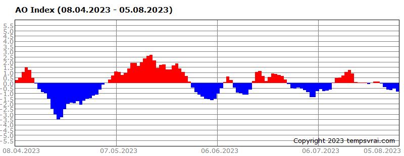 AO-Index der letzten 120 Tage