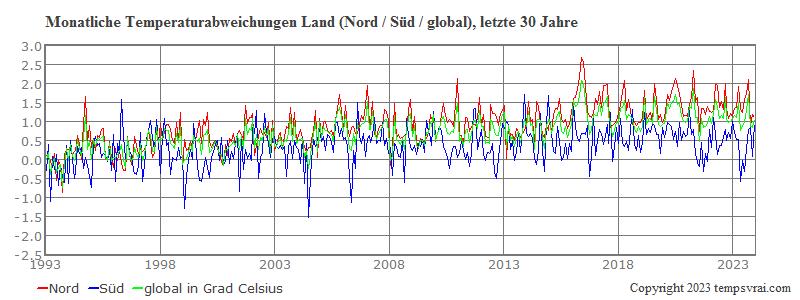 Globale monatliche Landtemperaturen Nord und Süd der letzten 30 Jahre