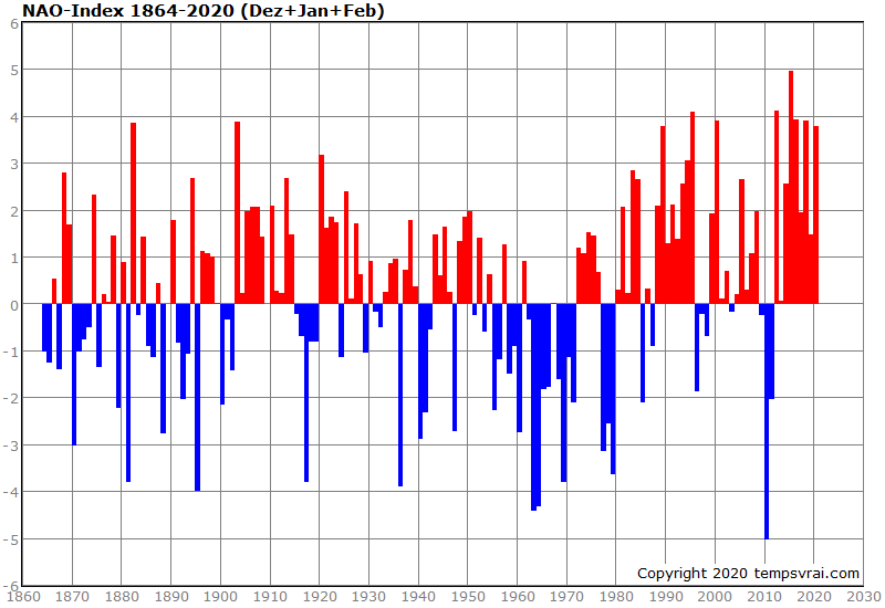 NAO-Index seit 1864 - Winterwerte
