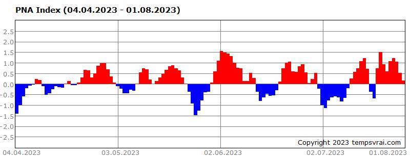 PNA-Index der letzten 120 Tage