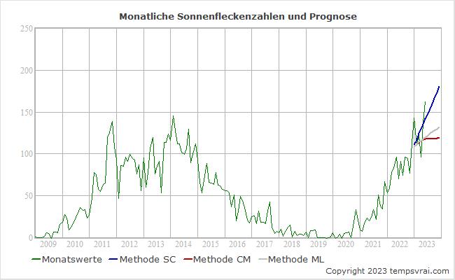 Monatliche Fleckenzahlen der Sonnenaktivität sowie die Prognosen der Methoden SM und CM