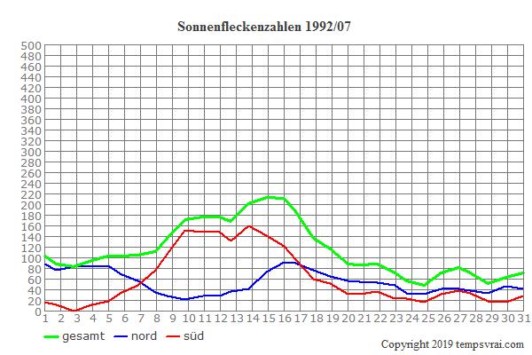 Diagramm der Sonnenfleckenzahlen für 1992/07