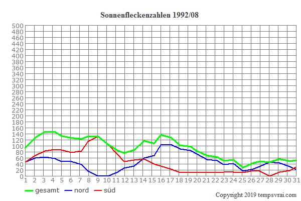 Diagramm der Sonnenfleckenzahlen für 1992/08