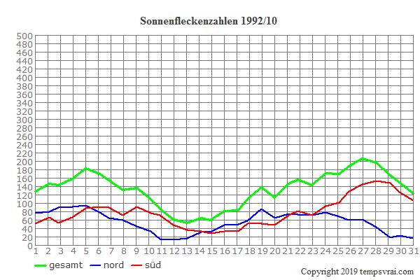Diagramm der Sonnenfleckenzahlen für 1992/10