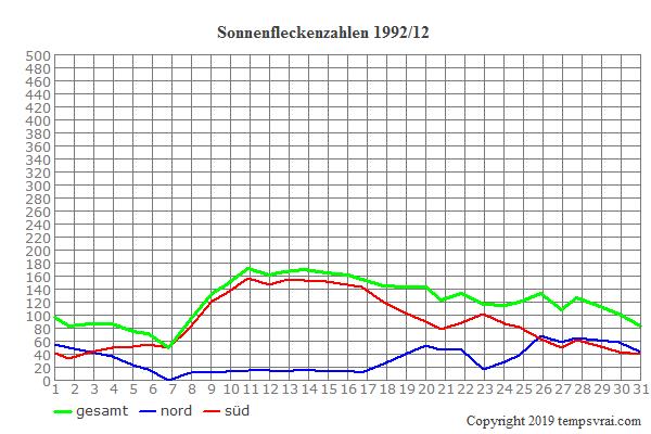Diagramm der Sonnenfleckenzahlen für 1992/12