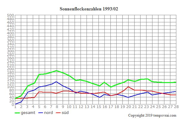 Diagramm der Sonnenfleckenzahlen für 1993/02