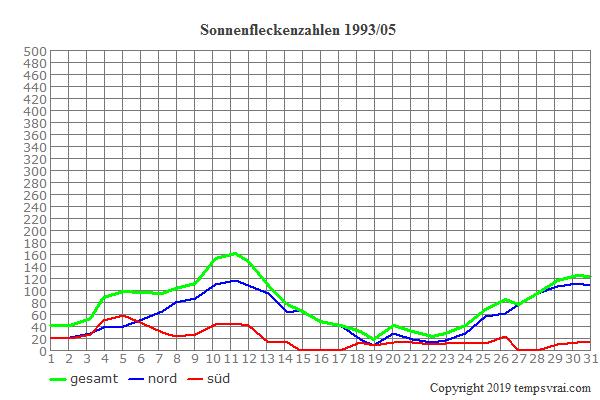 Diagramm der Sonnenfleckenzahlen für 1993/05