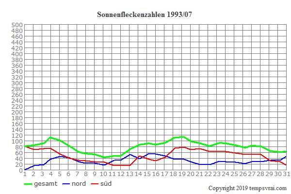 Diagramm der Sonnenfleckenzahlen für 1993/07