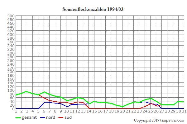 Diagramm der Sonnenfleckenzahlen für 1994/03