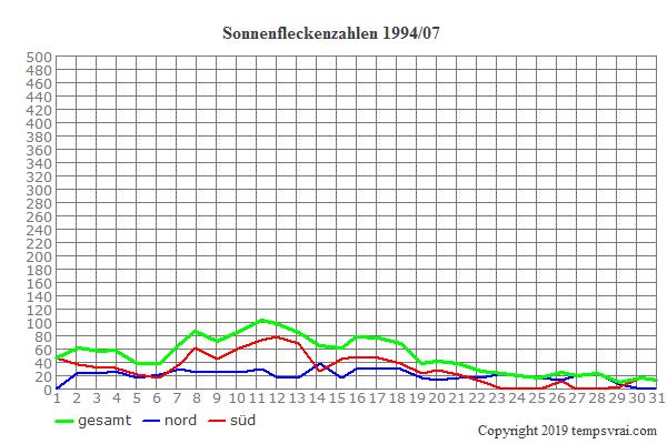 Diagramm der Sonnenfleckenzahlen für 1994/07