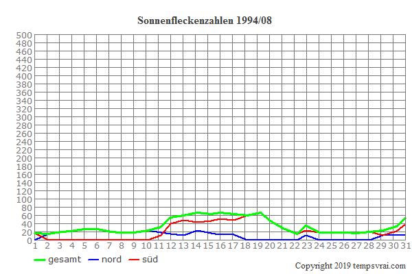 Diagramm der Sonnenfleckenzahlen für 1994/08