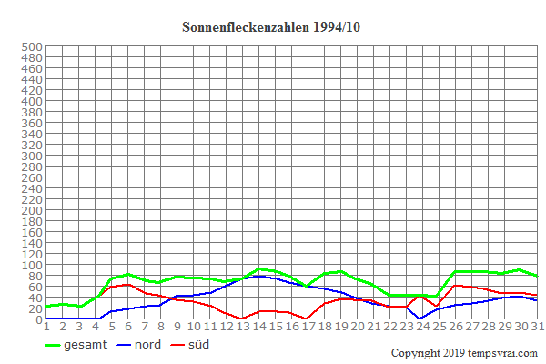Diagramm der Sonnenfleckenzahlen für 1994/10