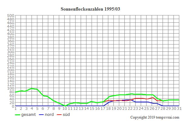 Diagramm der Sonnenfleckenzahlen für 1995/03