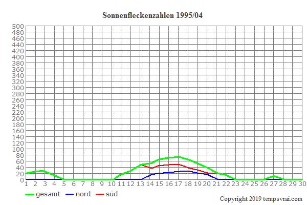 Diagramm der Sonnenfleckenzahlen für 1995/04