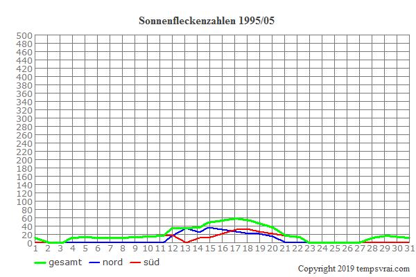 Diagramm der Sonnenfleckenzahlen für 1995/05