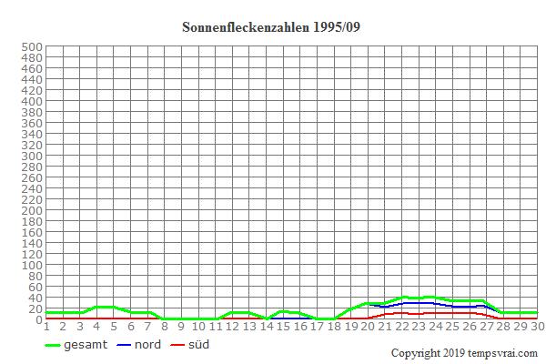 Diagramm der Sonnenfleckenzahlen für 1995/09