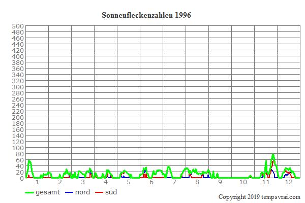 Diagramm der Sonnenfleckenzahlen für 1996