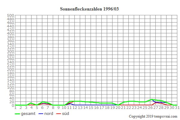 Diagramm der Sonnenfleckenzahlen für 1996/03