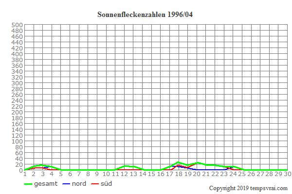 Diagramm der Sonnenfleckenzahlen für 1996/04