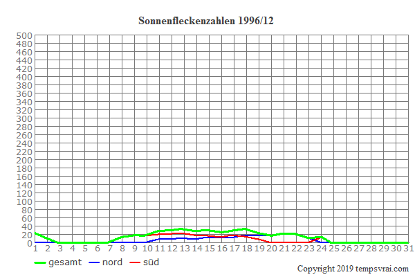 Diagramm der Sonnenfleckenzahlen für 1996/12
