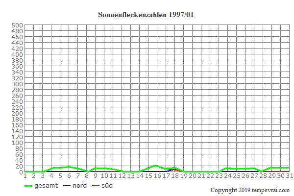 Diagramm der Sonnenfleckenzahlen für 1997/01