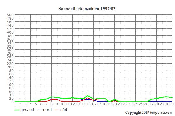 Diagramm der Sonnenfleckenzahlen für 1997/03