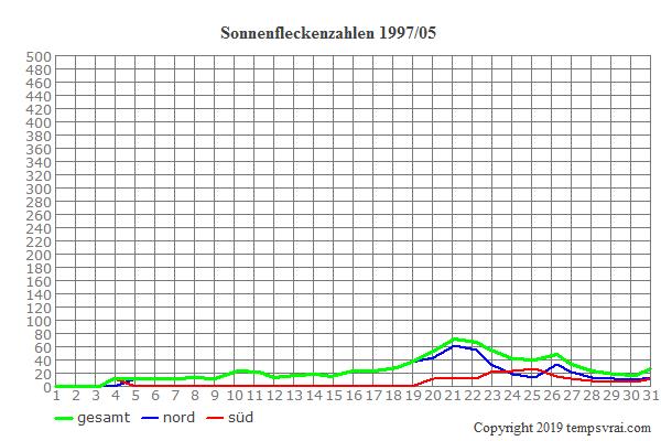 Diagramm der Sonnenfleckenzahlen für 1997/05