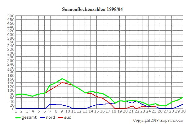 Diagramm der Sonnenfleckenzahlen für 1998/04