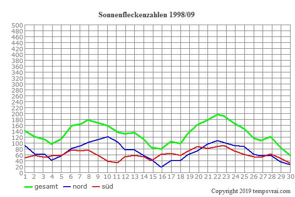 Diagramm der Sonnenfleckenzahlen für 1998/09
