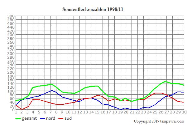 Diagramm der Sonnenfleckenzahlen für 1998/11