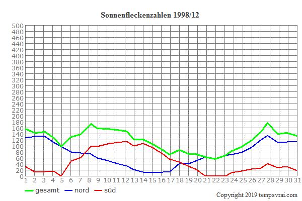 Diagramm der Sonnenfleckenzahlen für 1998/12