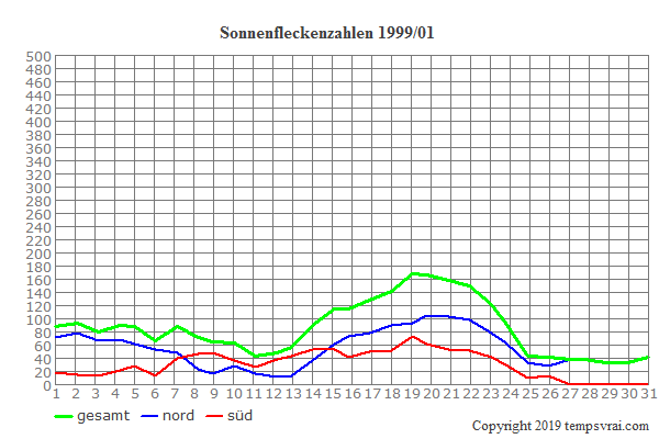 Diagramm der Sonnenfleckenzahlen für 1999/01