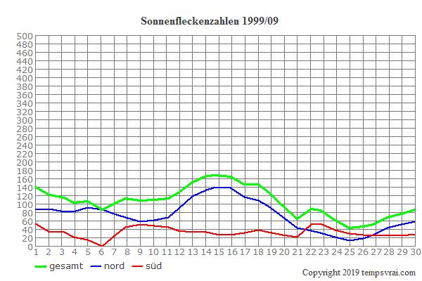 Diagramm der Sonnenfleckenzahlen für 1999/09