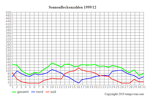 Diagramm der Sonnenfleckenzahlen für 1999/12