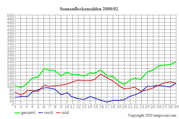 Diagramm der Sonnenfleckenzahlen für 2000/02