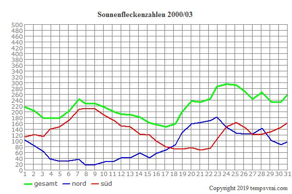 Diagramm der Sonnenfleckenzahlen für 2000/03