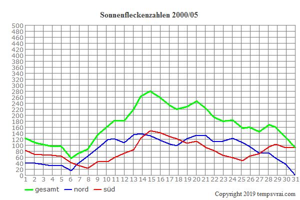 Diagramm der Sonnenfleckenzahlen für 2000/05