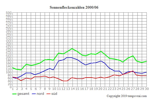 Diagramm der Sonnenfleckenzahlen für 2000/06