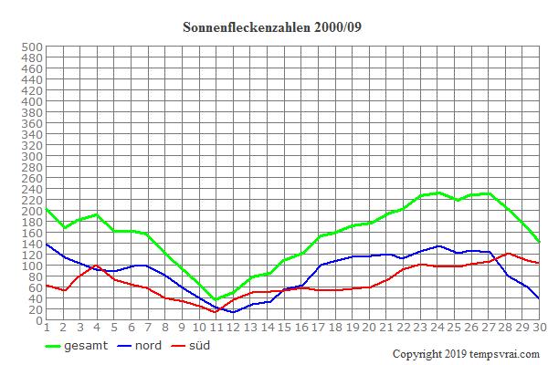 Diagramm der Sonnenfleckenzahlen für 2000/09
