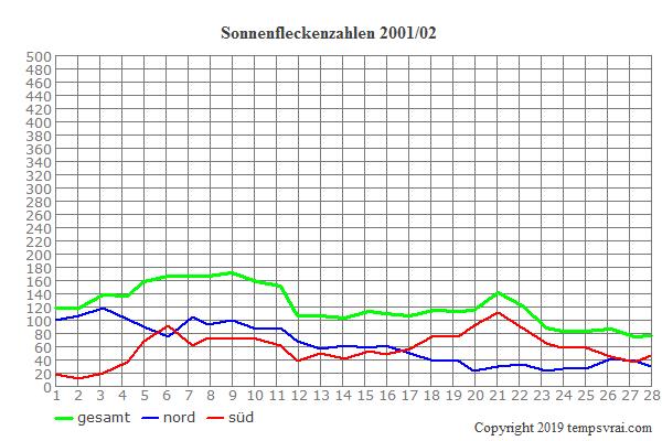 Diagramm der Sonnenfleckenzahlen für 2001/02