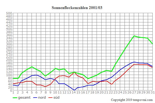 Diagramm der Sonnenfleckenzahlen für 2001/03