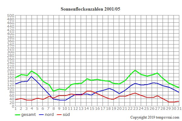 Diagramm der Sonnenfleckenzahlen für 2001/05