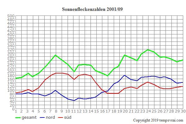 Diagramm der Sonnenfleckenzahlen für 2001/09