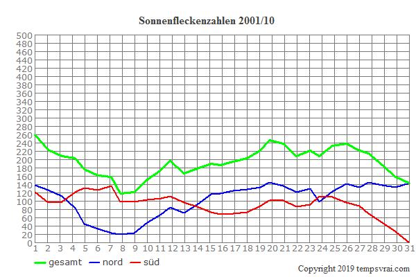 Diagramm der Sonnenfleckenzahlen für 2001/10