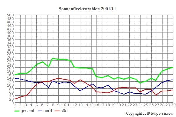 Diagramm der Sonnenfleckenzahlen für 2001/11