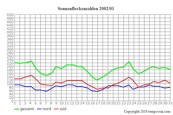 Diagramm der Sonnenfleckenzahlen für 2002/01