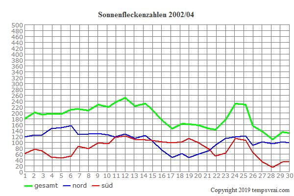 Diagramm der Sonnenfleckenzahlen für 2002/04