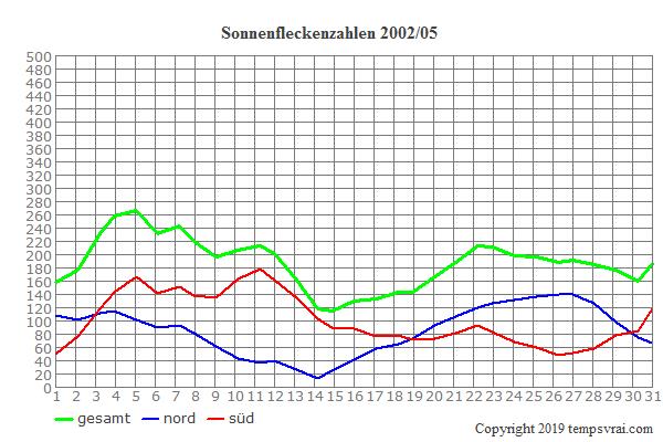 Diagramm der Sonnenfleckenzahlen für 2002/05